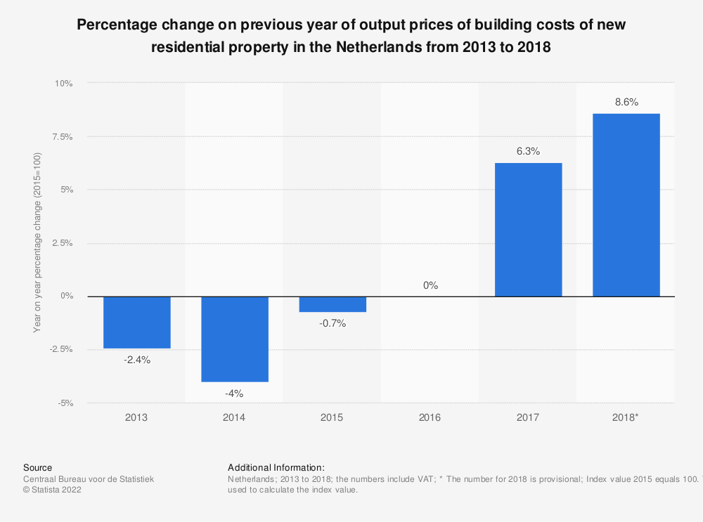 Statistic: Percentage change on previous year of output prices of building costs of new residential property in the Netherlands from 2013 to 2018 | Statista