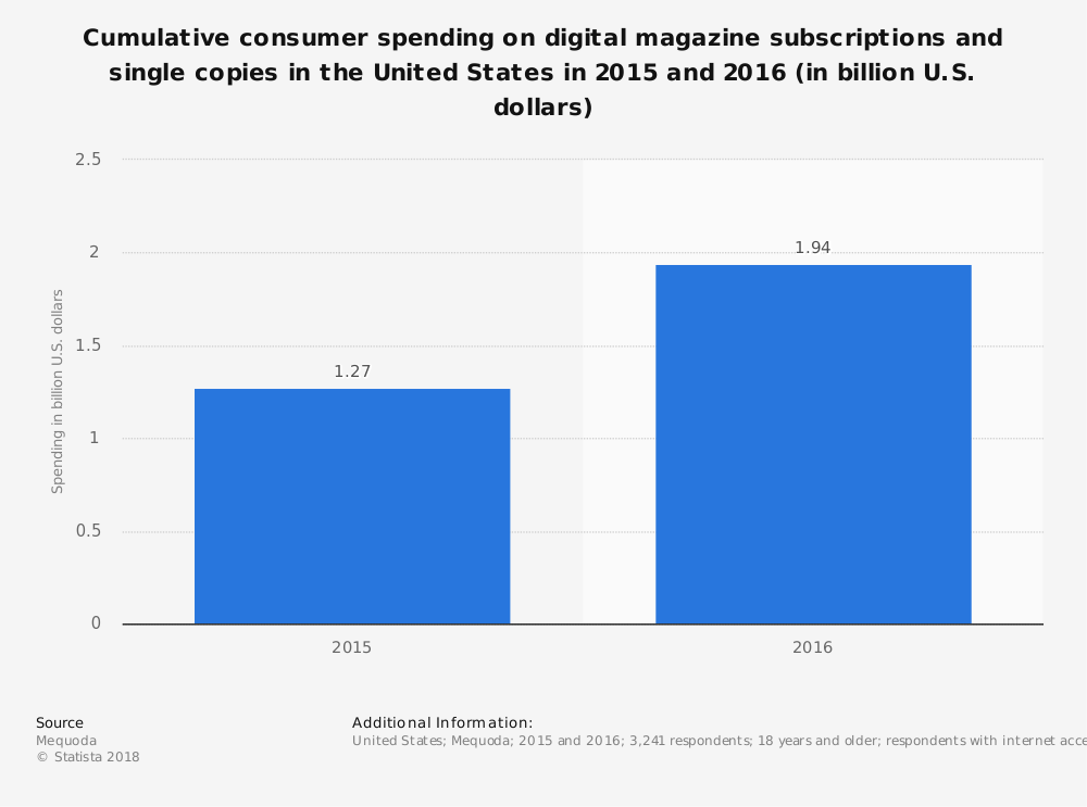 Statistic: Cumulative consumer spending on digital magazine subscriptions and single copies in the United States in 2015 and 2016 (in billion U.S. dollars) | Statista