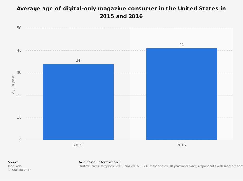 Statistic: Average age of digital-only magazine consumer in the United States in 2015 and 2016 | Statista