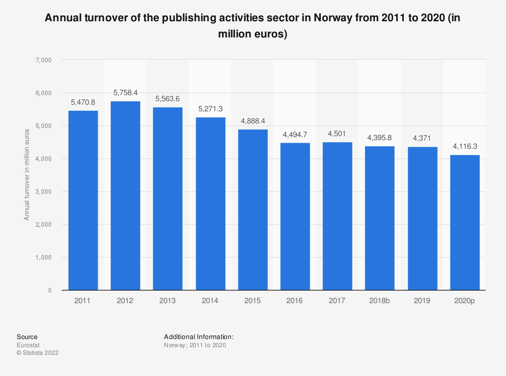 Statistic: Annual turnover of the publishing activities sector in Norway from 2008 to 2015 (in million euros) | Statista