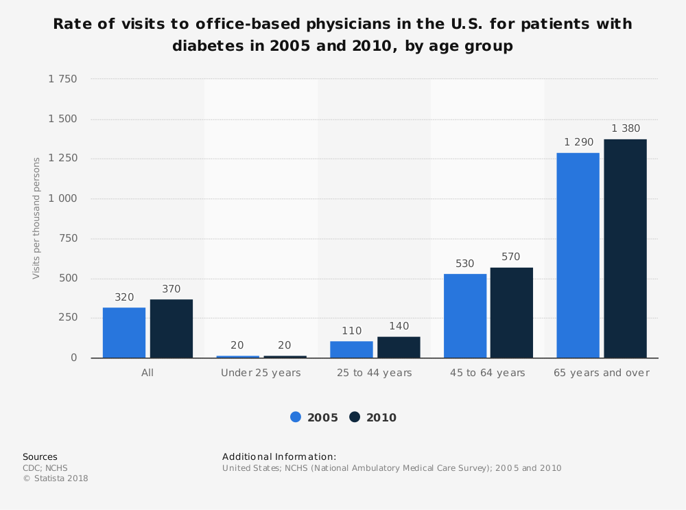 Statistic: Rate of visits to office-based physicians in the U.S. for patients with diabetes in 2005 and 2010, by age group | Statista