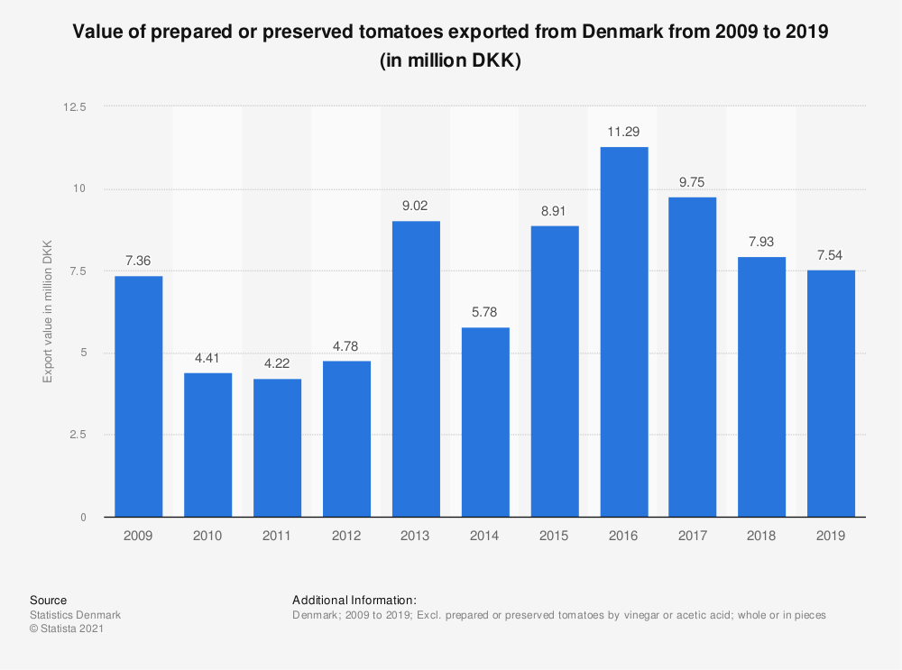 Statistic: Value of prepared or preserved tomatoes exported from Denmark from 2008 to 2018 (in million DKK) | Statista