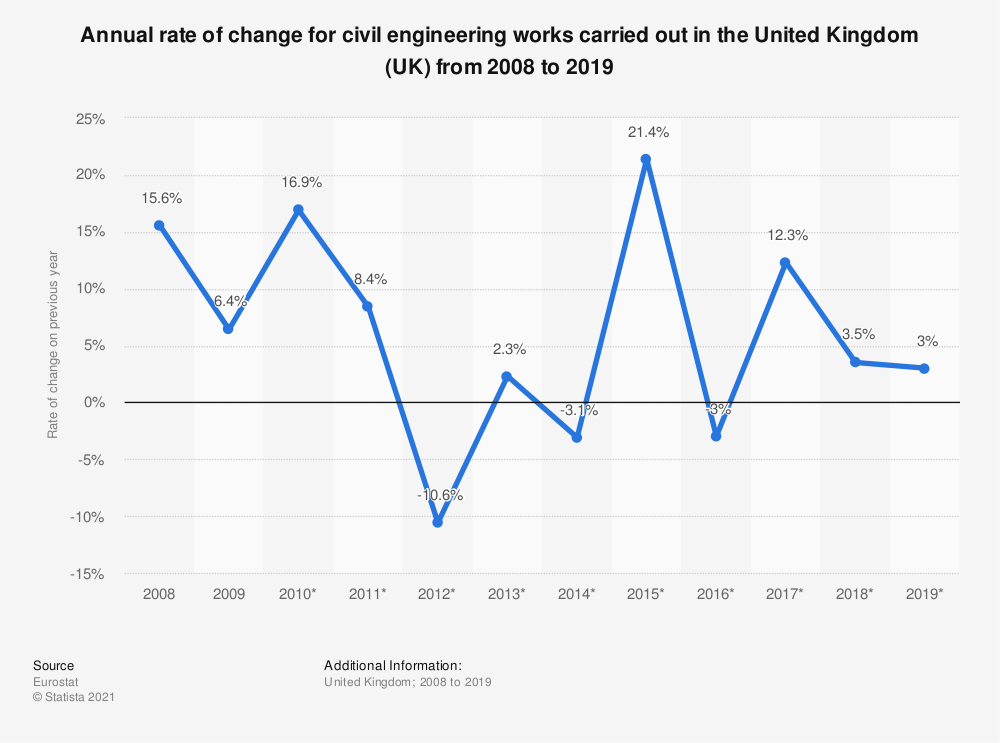 Statistic: Annual rate of change for civil engineering works carried out in the United Kingdom (UK) from 2008 to 2017 | Statista