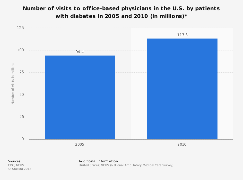 Statistic: Number of visits to office-based physicians in the U.S. by patients with diabetes in 2005 and 2010 (in millions)* | Statista