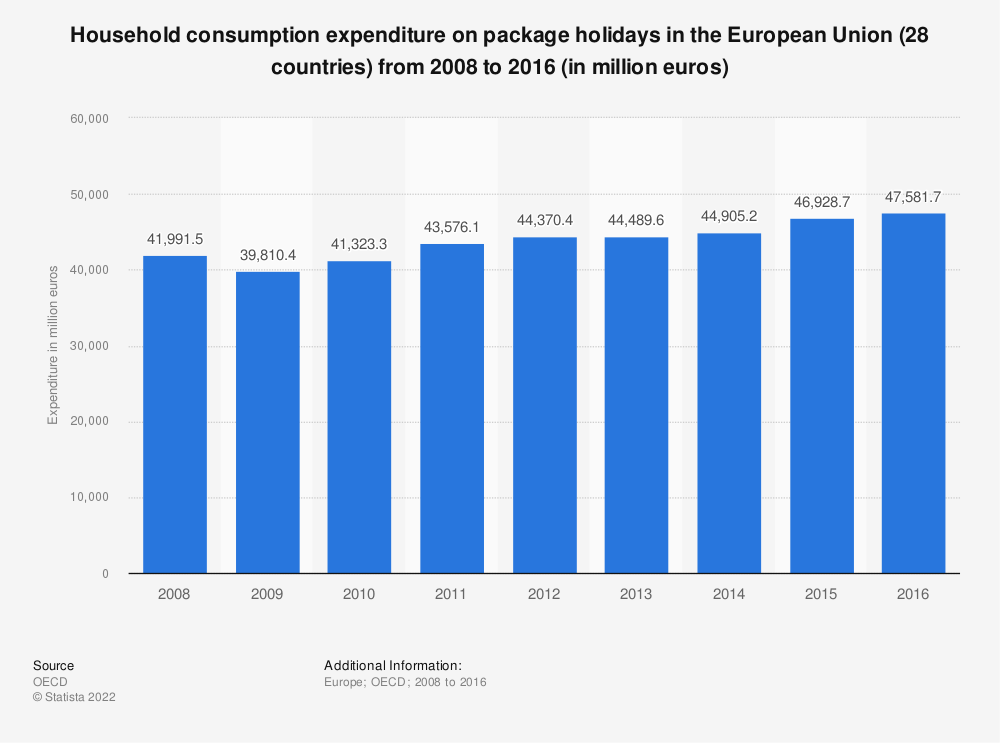 Statistic: Household consumption expenditure on package holidays in the European Union (28 countries) from 2008 to 2016 (in million euros) | Statista