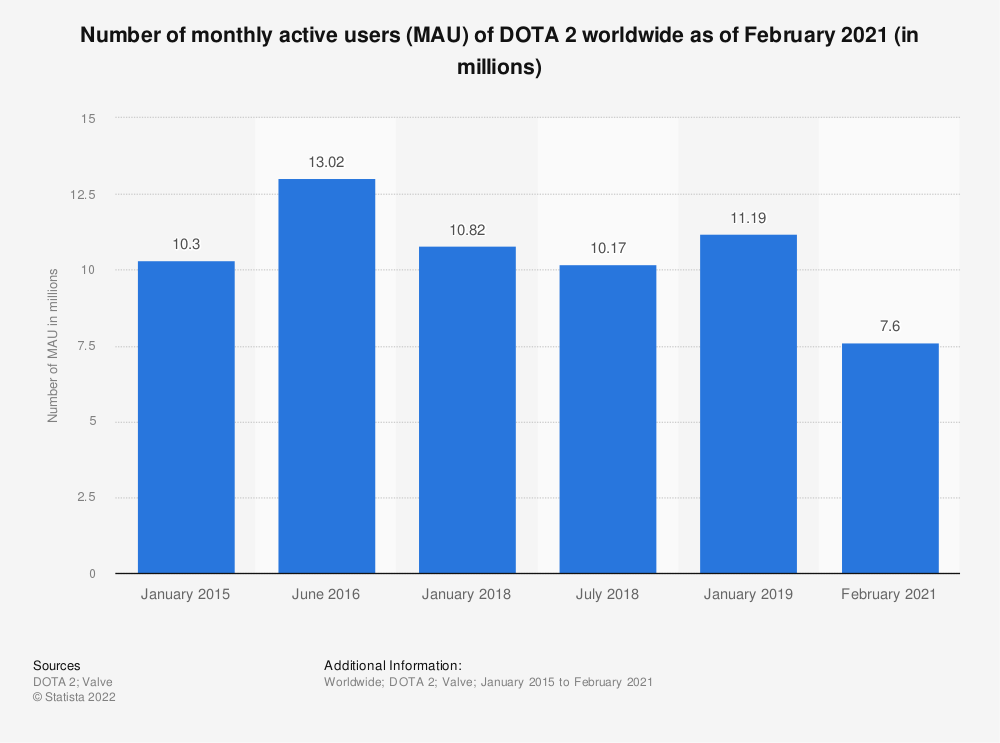 Statistic: Number of monthly active users (MAU) of DOTA 2 worldwide as of January 2018 (in millions) | Statista