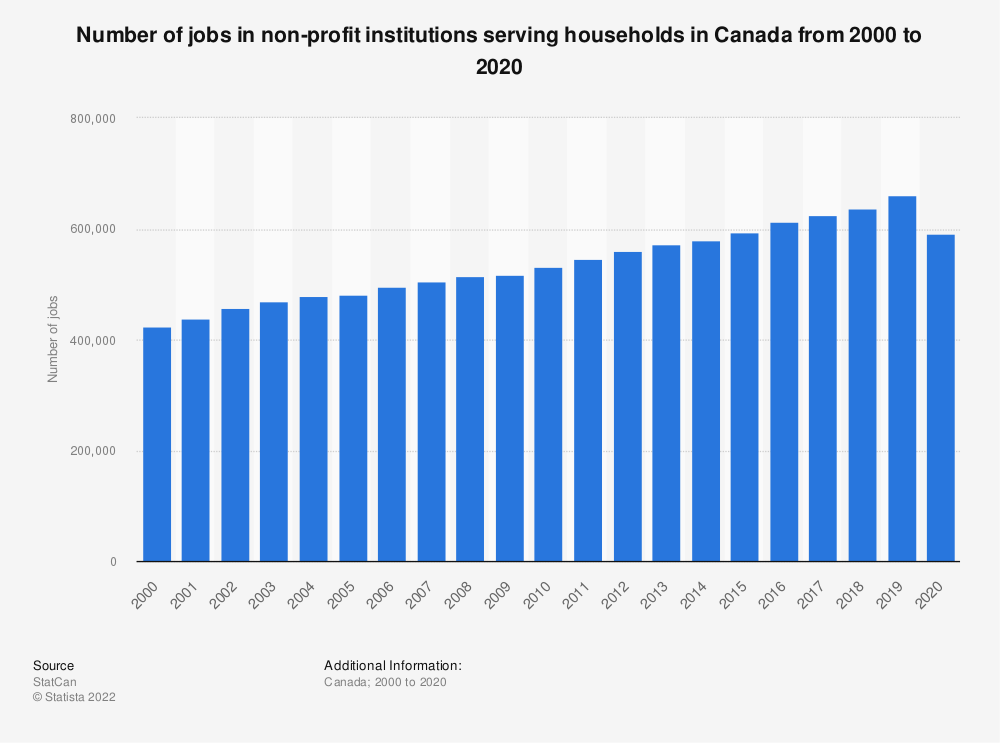 Statistic: Number of jobs in non-profit institutions serving households in Canada from 2000 to 2019 | Statista