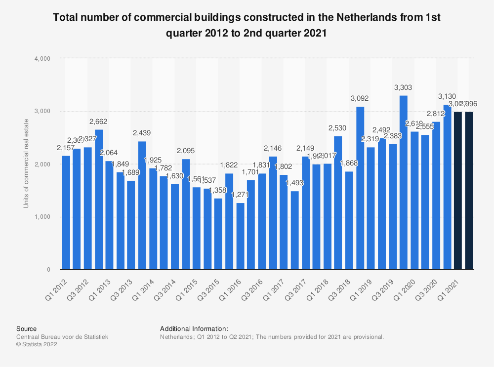 Statistic: Total number of commercial buildings constructed in the Netherlands from 1st quarter 2012 to 1st quarter 2019 | Statista