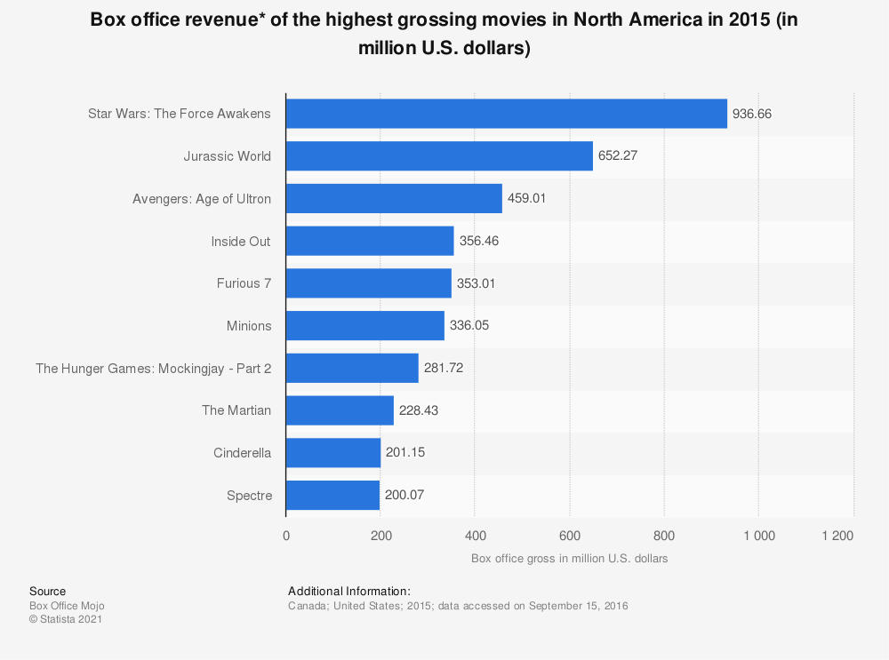 Statistic: Box office revenue* of the highest grossing movies in North America in 2015 (in million U.S. dollars)  | Statista