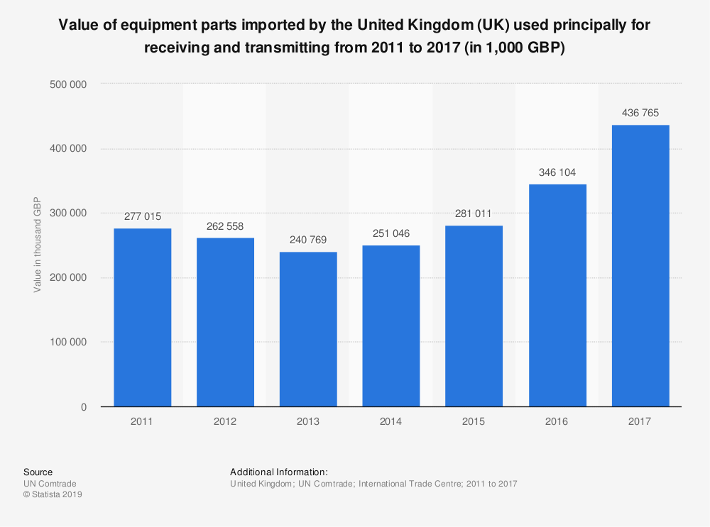 Statistic: Value of equipment parts imported by the United Kingdom (UK) used principally for receiving and transmitting from 2011 to 2017 (in 1,000 GBP) | Statista