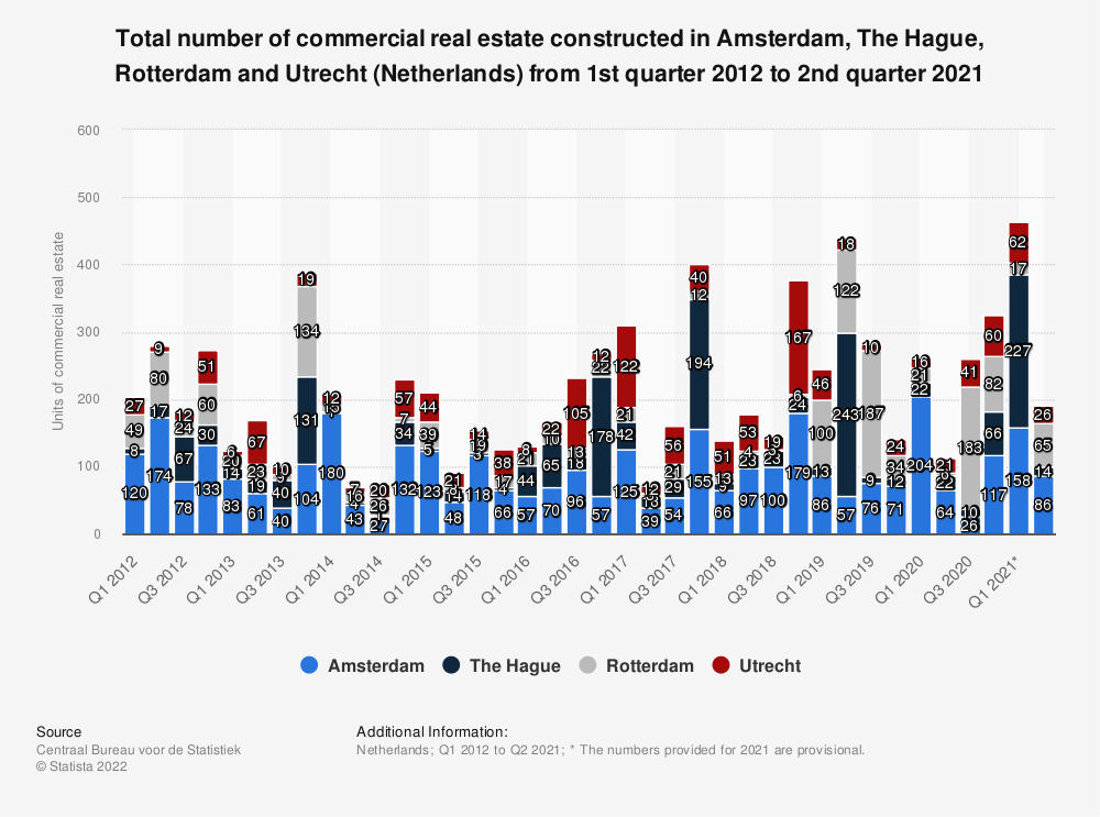 Statistic: Total number of commercial real estate constructed in Amsterdam, The Hague, Rotterdam and Utrecht (Netherlands) from 1st quarter 2012 to 4th quarter 2018 | Statista