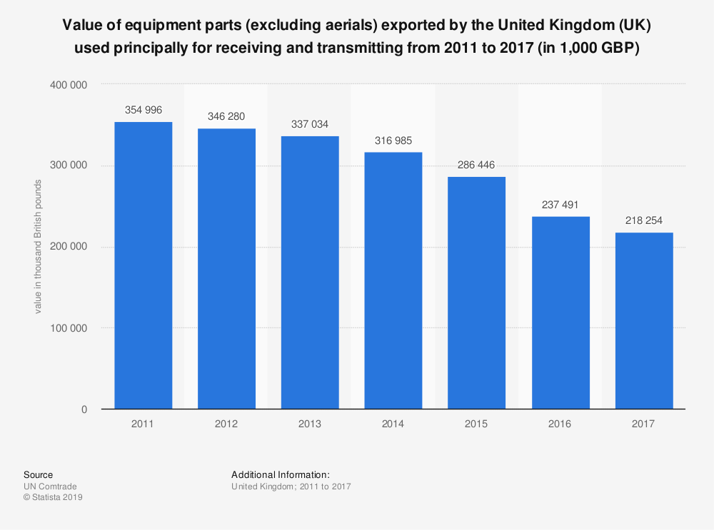 Statistic: Value of equipment parts (excluding aerials) exported by the United Kingdom (UK) used principally for receiving and transmitting from 2011 to 2017 (in 1,000 GBP) | Statista