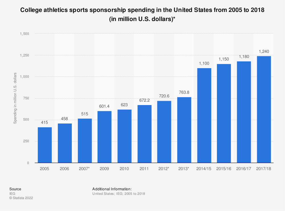 Statistic: College athletics sports sponsorship spending in the United States from 2005 to 2018 (in million U.S. dollars)* | Statista