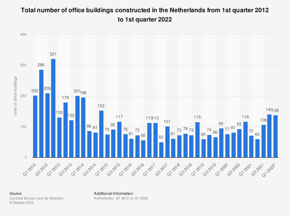Statistic: Total number of office buildings constructed in the Netherlands from 1st quarter 2012 to 2nd quarter 2020 | Statista