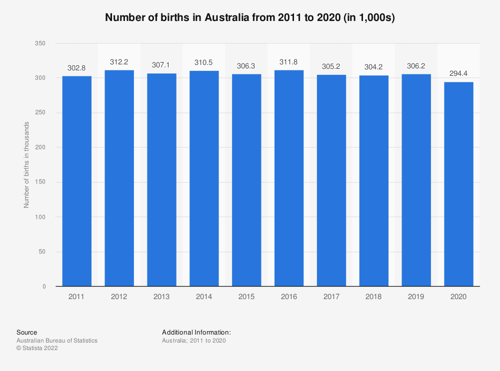 Statistic: Number of births in Australia from 2011 to 2018 (in 1,000s) | Statista