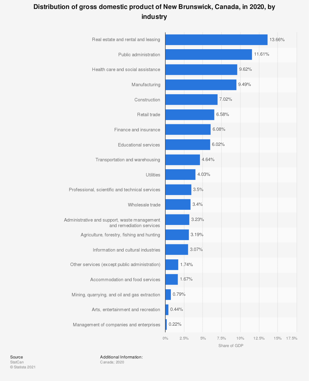Statistic: Distribution of gross domestic product of New Brunswick, Canada, in 2018, by industry | Statista