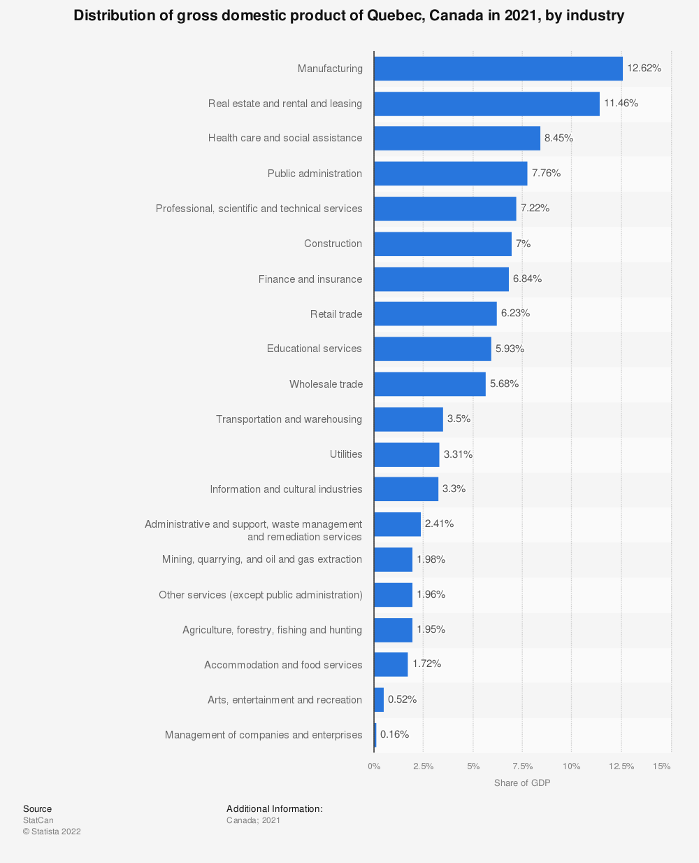 Statistic: Distribution of gross domestic product of Quebec, Canada in 2018, by industry | Statista