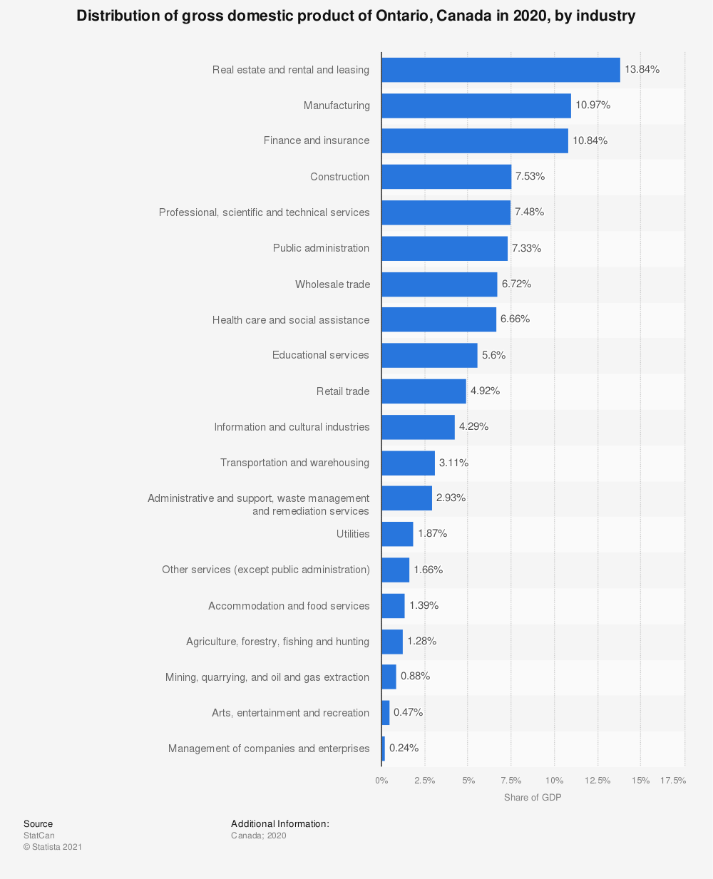 Statistic: Distribution of gross domestic product of Ontario, Canada in 2018, by industry | Statista