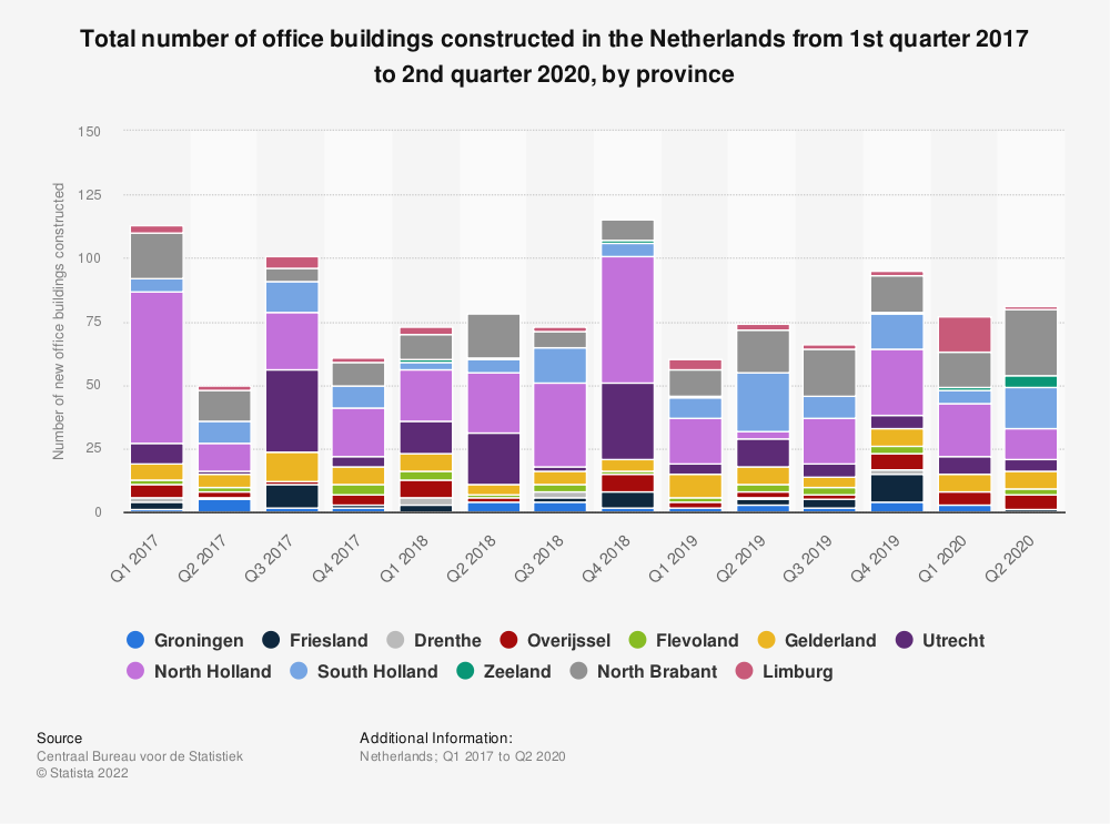 Statistic: Total number of office buildings constructed in the Netherlands from 1st quarter 2017 to 1st quarter 2019, by province | Statista