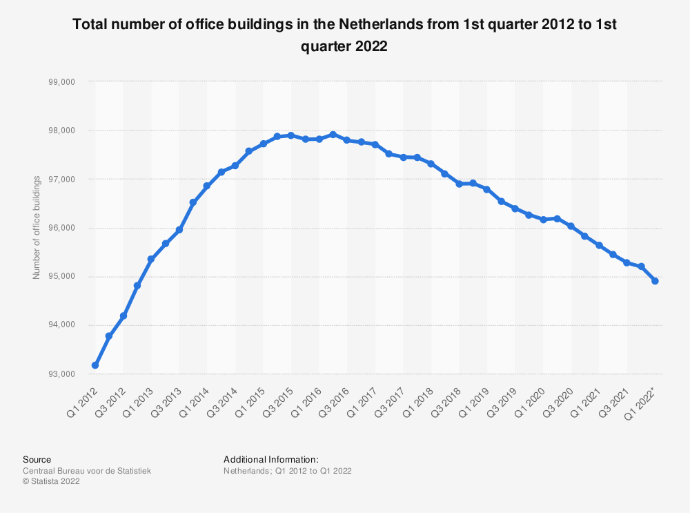 Statistic: Total number of office buildings in the Netherlands from 1st quarter 2012 to 2nd quarter 2020 | Statista