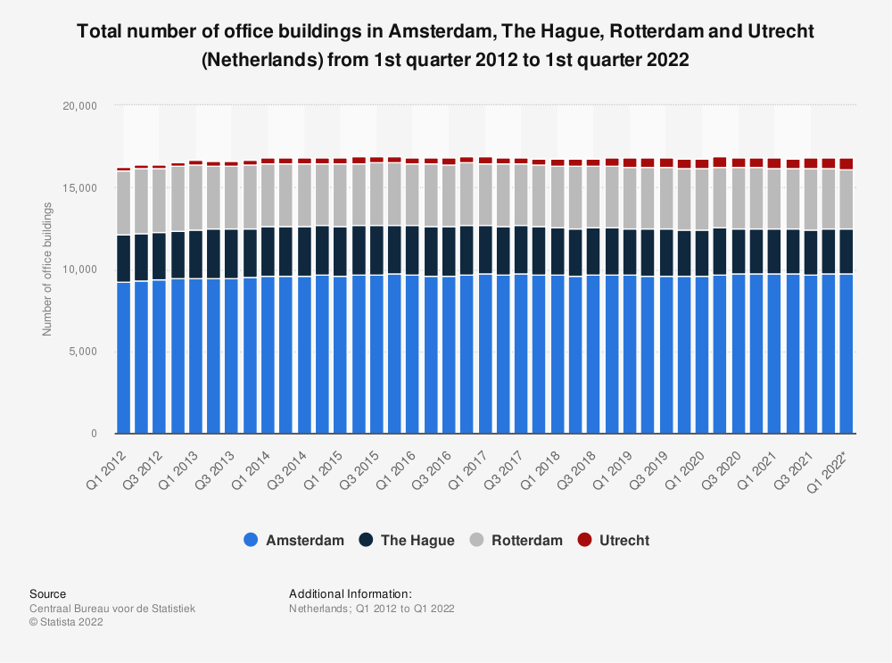 Statistic: Total number of office buildings in Amsterdam, The Hague, Rotterdam and Utrecht (Netherlands) from 1st quarter 2012 to 4th quarter 2018 | Statista