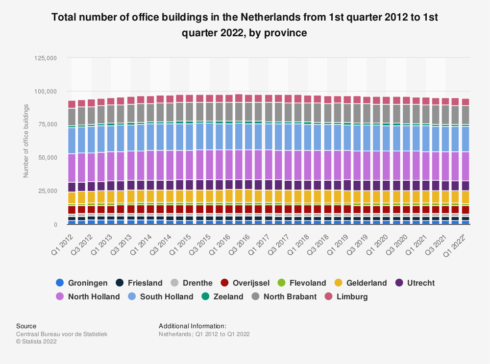 Statistic: Total number of office buildings in the Netherlands from 1st quarter 2012 to 2nd quarter 2020, by province | Statista