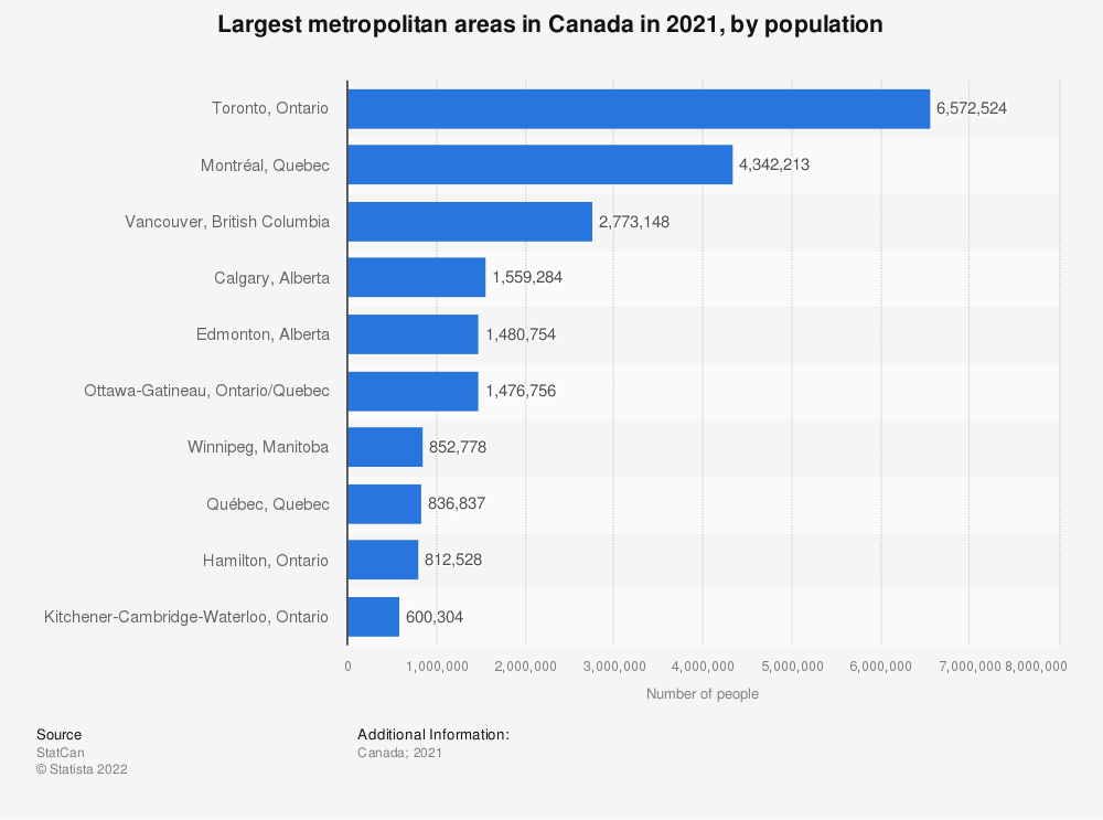 Statistic: Largest metropolitan areas in Canada in 2019, by population   Statista