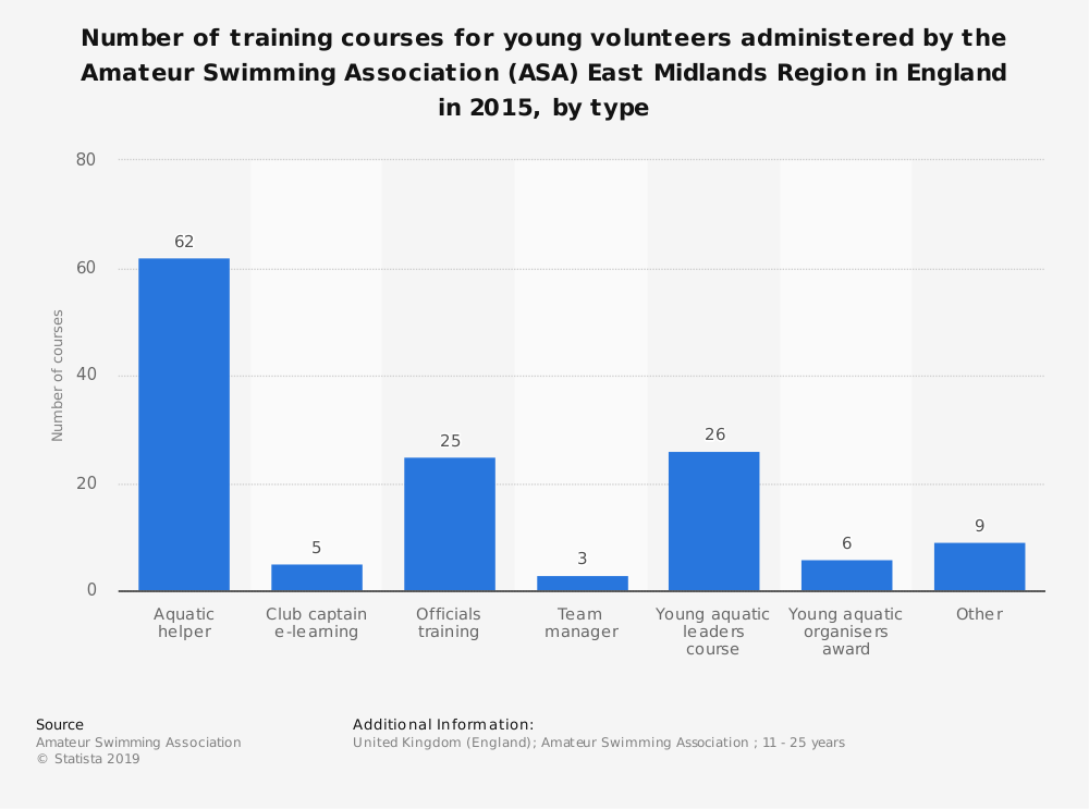 Statistic: Number of training courses for young volunteers administered by the Amateur Swimming Association (ASA) East Midlands Region in England in 2015, by type | Statista