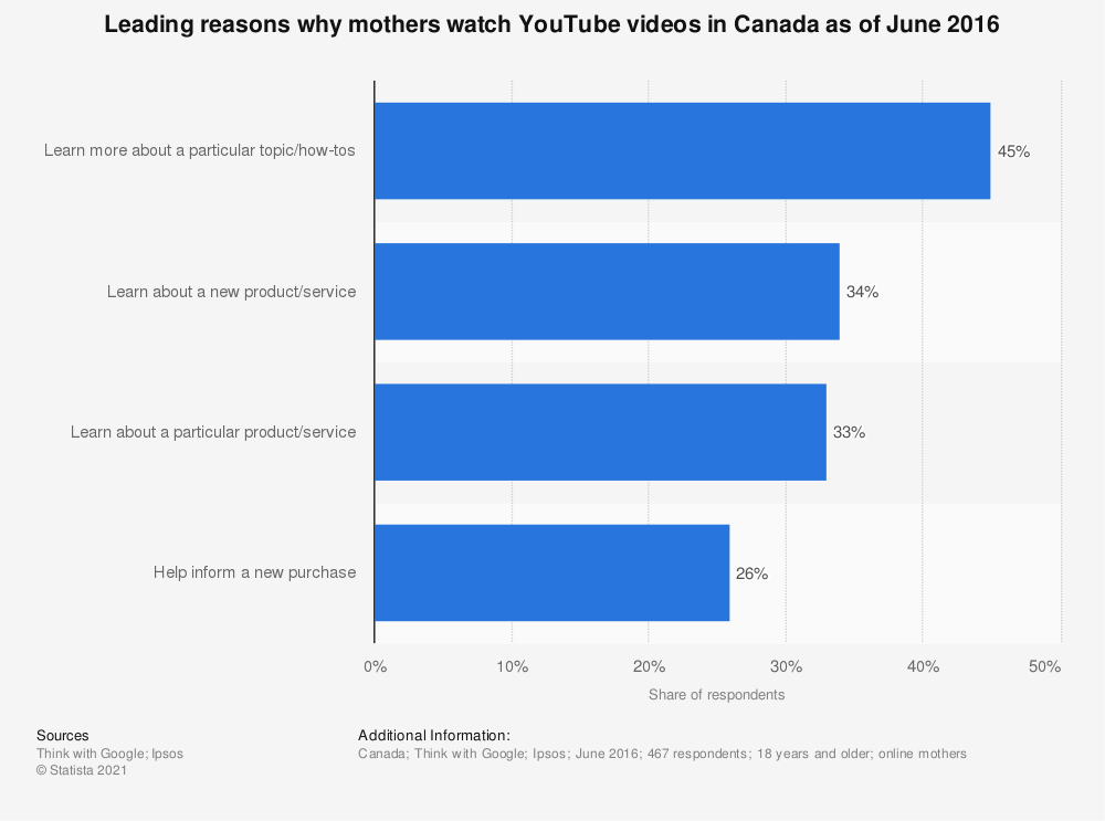 Statistic: Leading reasons why mothers watch YouTube videos in Canada as of June 2016 | Statista