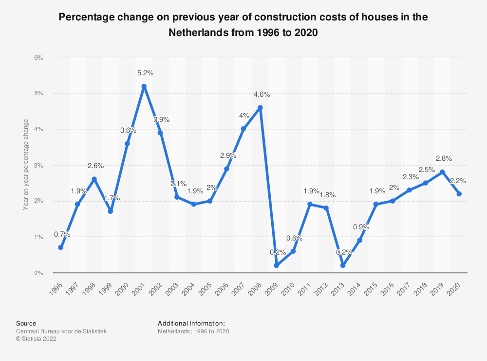 Statistic: Percentage change on previous year of construction costs of houses in the Netherlands from 1996 to 2017 | Statista