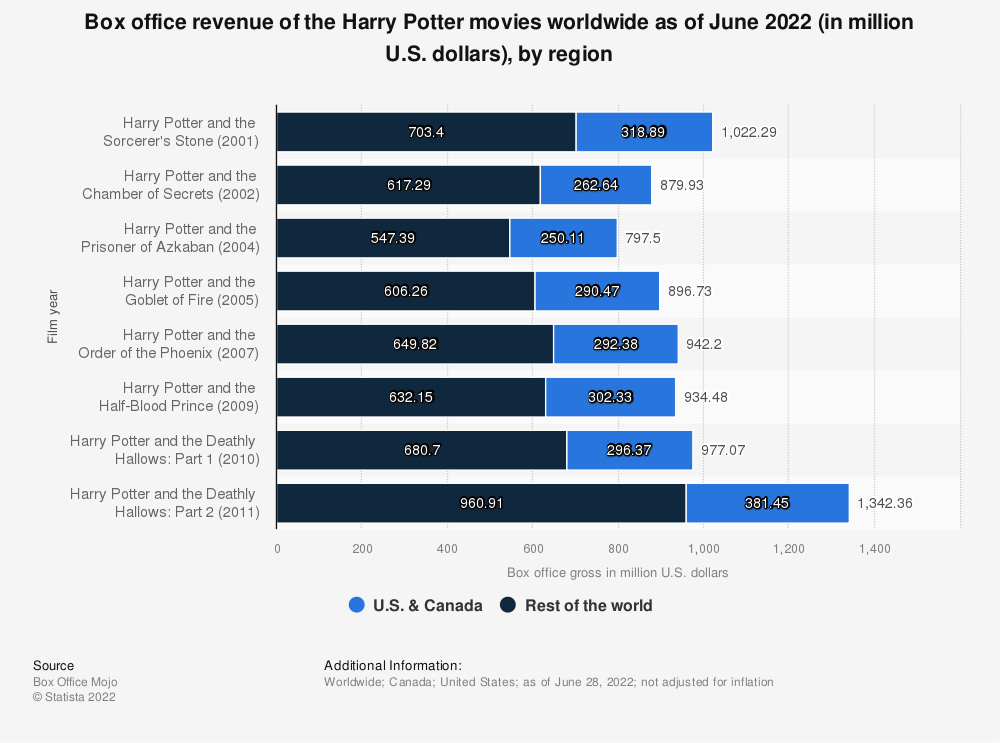 Statistic: Box office revenue of Harry Potter series in North America and worldwide as of 2018, by movie (in million U.S. dollars) | Statista