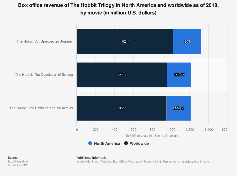 Statistic: Box office revenue of The Hobbit Trilogy in North America and worldwide as of 2018, by movie (in million U.S. dollars) | Statista