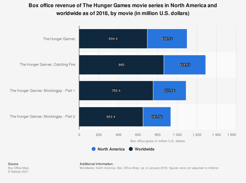 Statistic: Box office revenue of The Hunger Games movie series in North America and worldwide as of 2018, by movie (in million U.S. dollars) | Statista