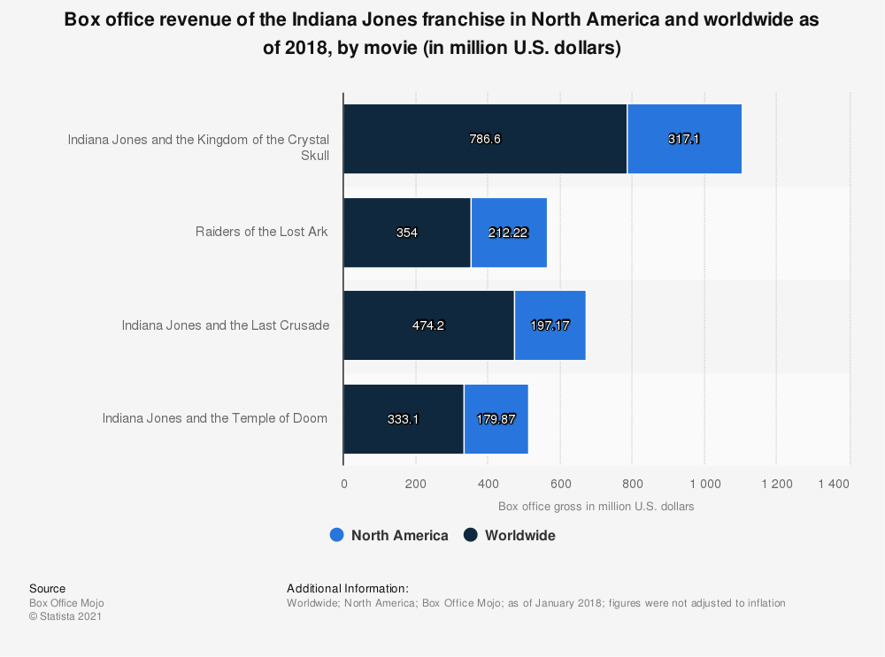 Statistic: Box office revenue of the Indiana Jones franchise in North America and worldwide as of 2018, by movie (in million U.S. dollars) | Statista