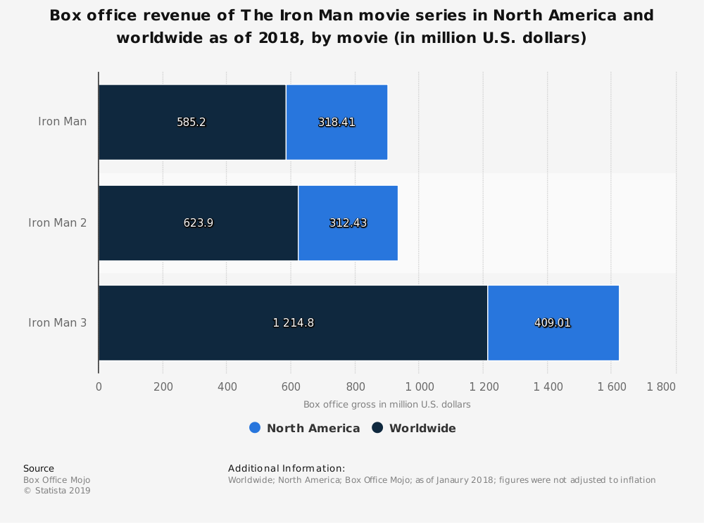 Statistic: Box office revenue of The Iron Man movie series in North America and worldwide as of 2018, by movie (in million U.S. dollars) | Statista