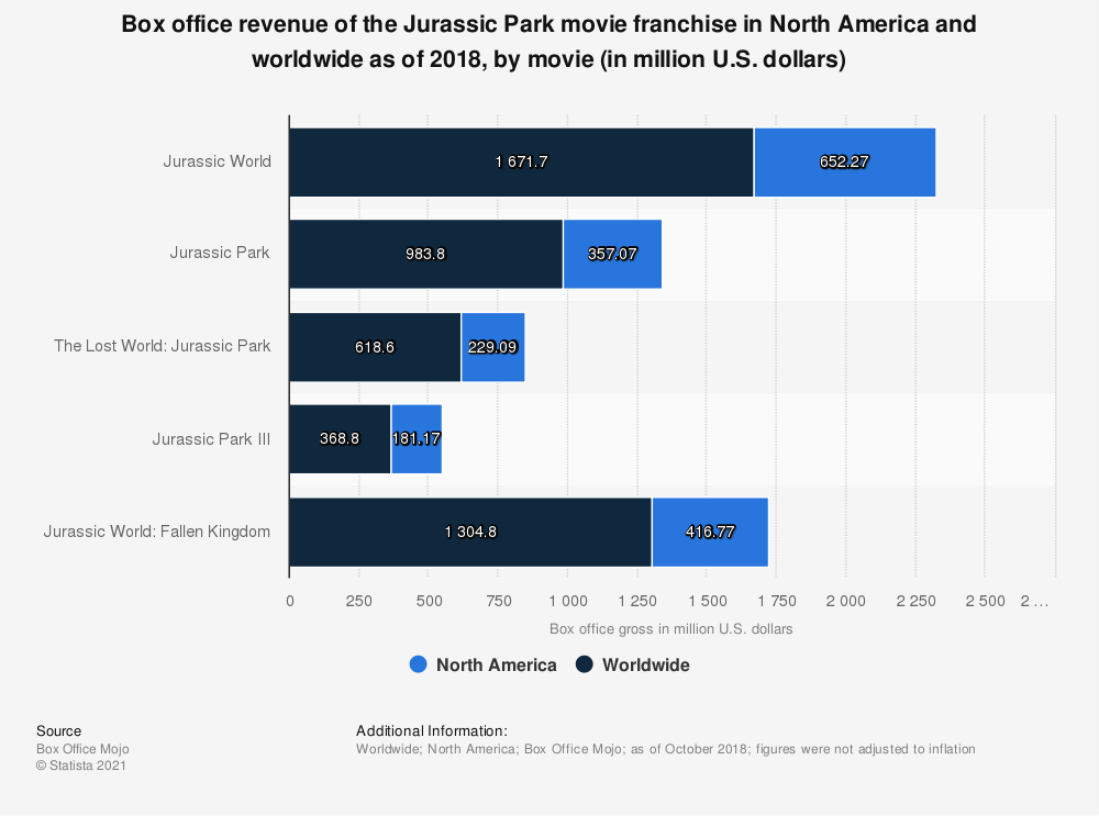 Statistic: Box office revenue of the Jurassic Park movie franchise in North America and worldwide as of 2018, by movie (in million U.S. dollars) | Statista