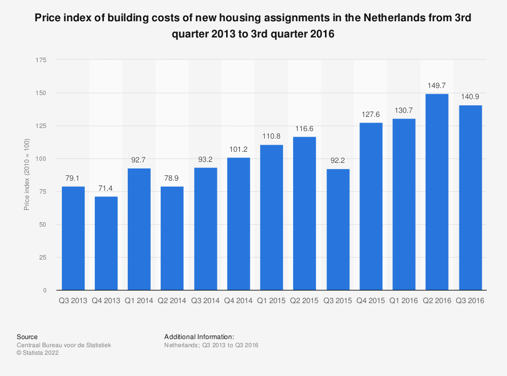 Statistic: Price index of building costs of new housing assignments in the Netherlands from 3rd quarter 2013 to 3rd quarter 2016 | Statista