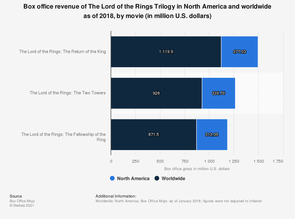 Statistic: Box office revenue of The Lord of the Rings Trilogy in North America and worldwide as of 2018, by movie (in million U.S. dollars) | Statista