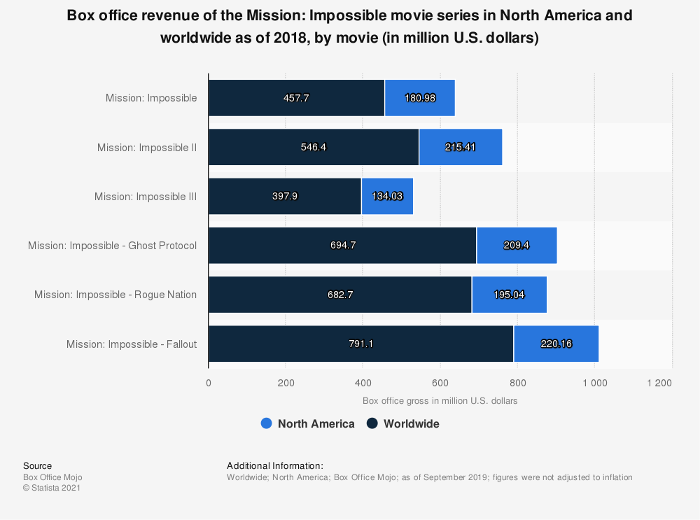 Statistic: Box office revenue of the Mission: Impossible movie series in North America and worldwide as of 2018, by movie (in million U.S. dollars) | Statista