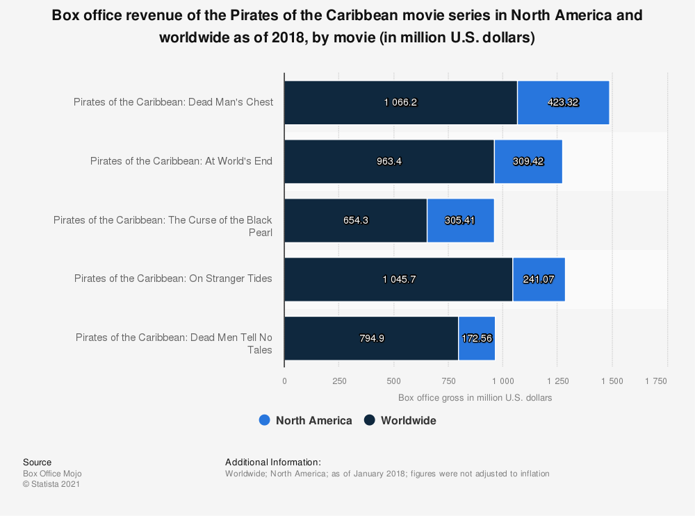 Statistic: Box office revenue of the Pirates of the Caribbean movie series in North America and worldwide as of 2018, by movie (in million U.S. dollars) | Statista