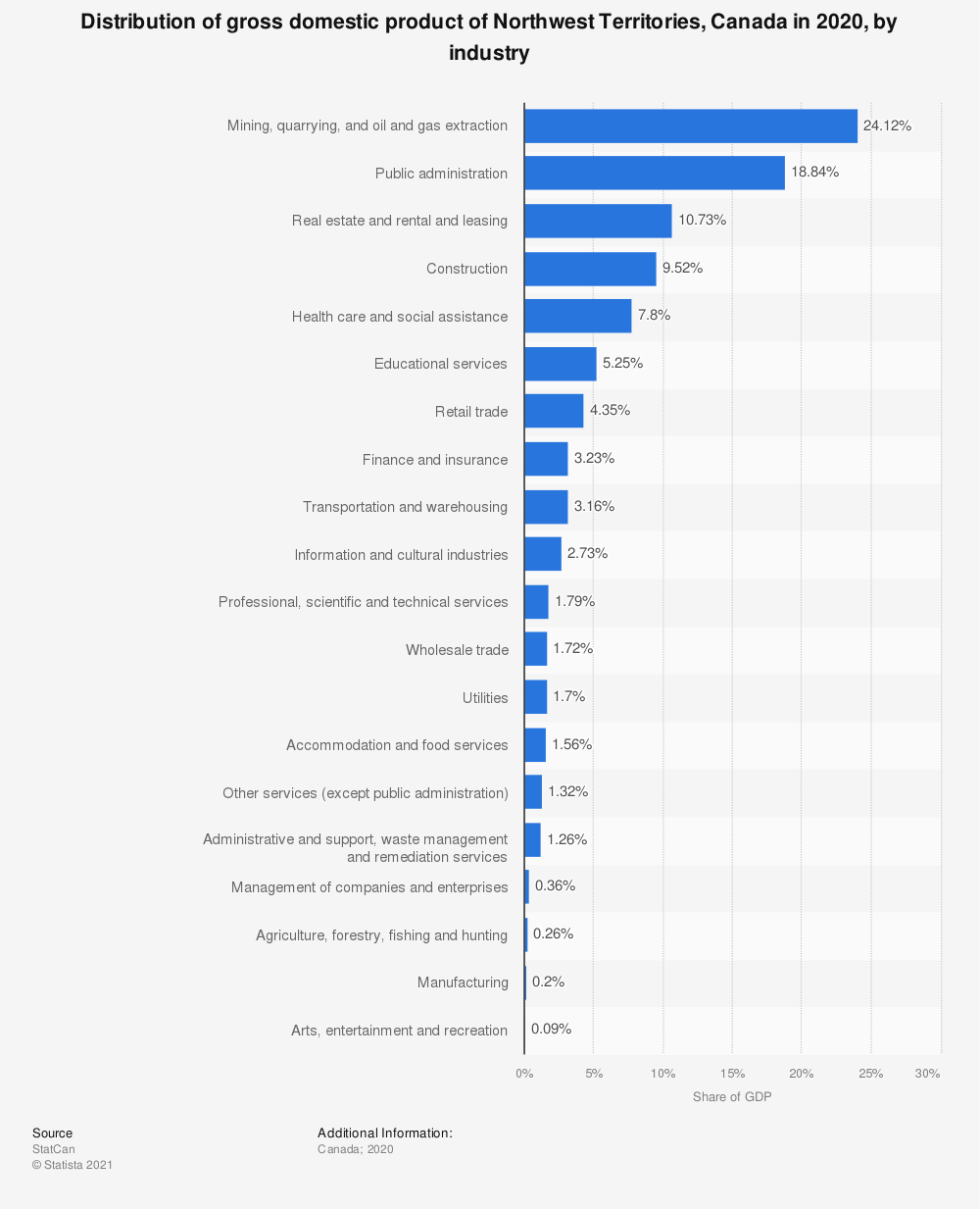 Statistic: Distribution of gross domestic product of Northwest Territories, Canada, in 2018, by industry | Statista