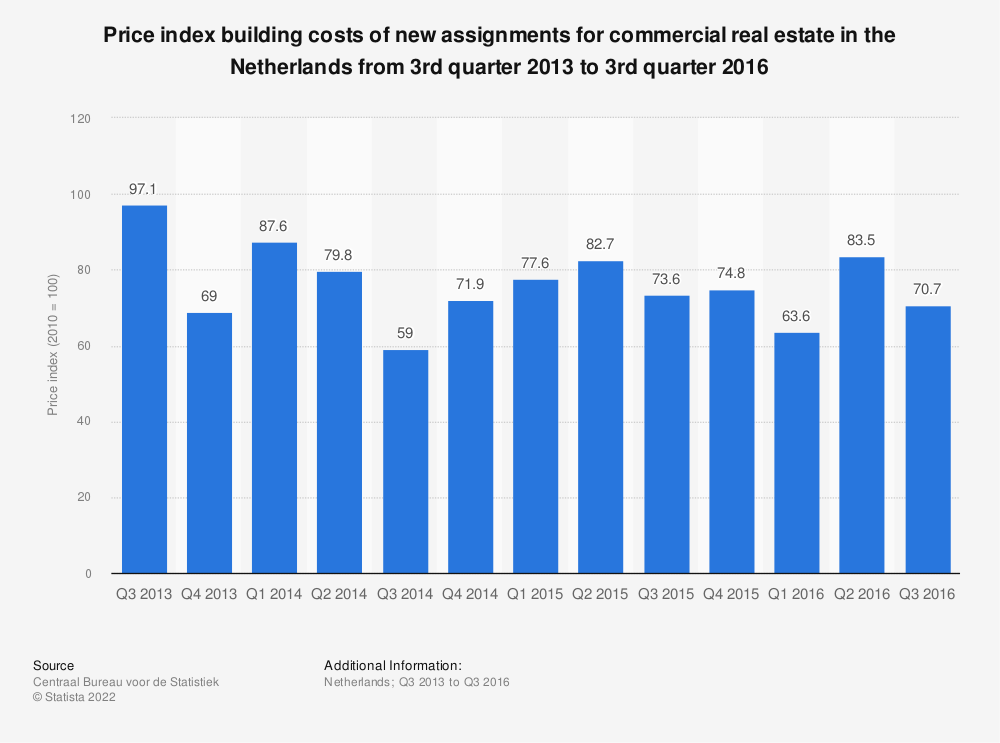 Statistic: Price index building costs of new assignments for commercial real estate in the Netherlands from 3rd quarter 2013 to 3rd quarter 2016 | Statista