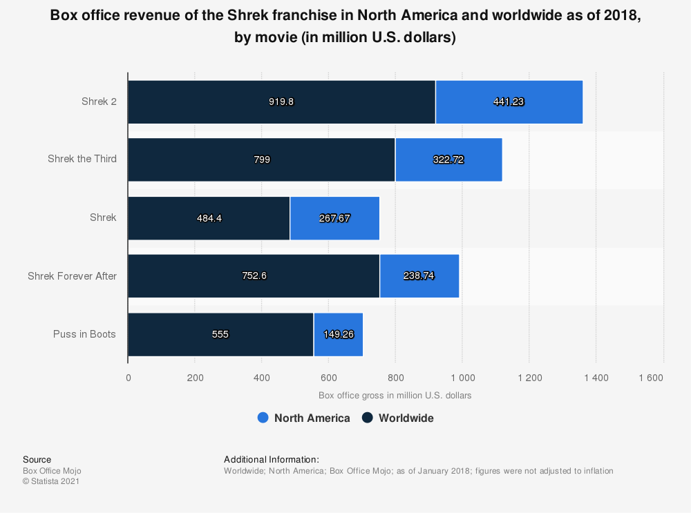 Statistic: Box office revenue of the Shrek franchise in North America and worldwide as of 2018, by movie (in million U.S. dollars) | Statista