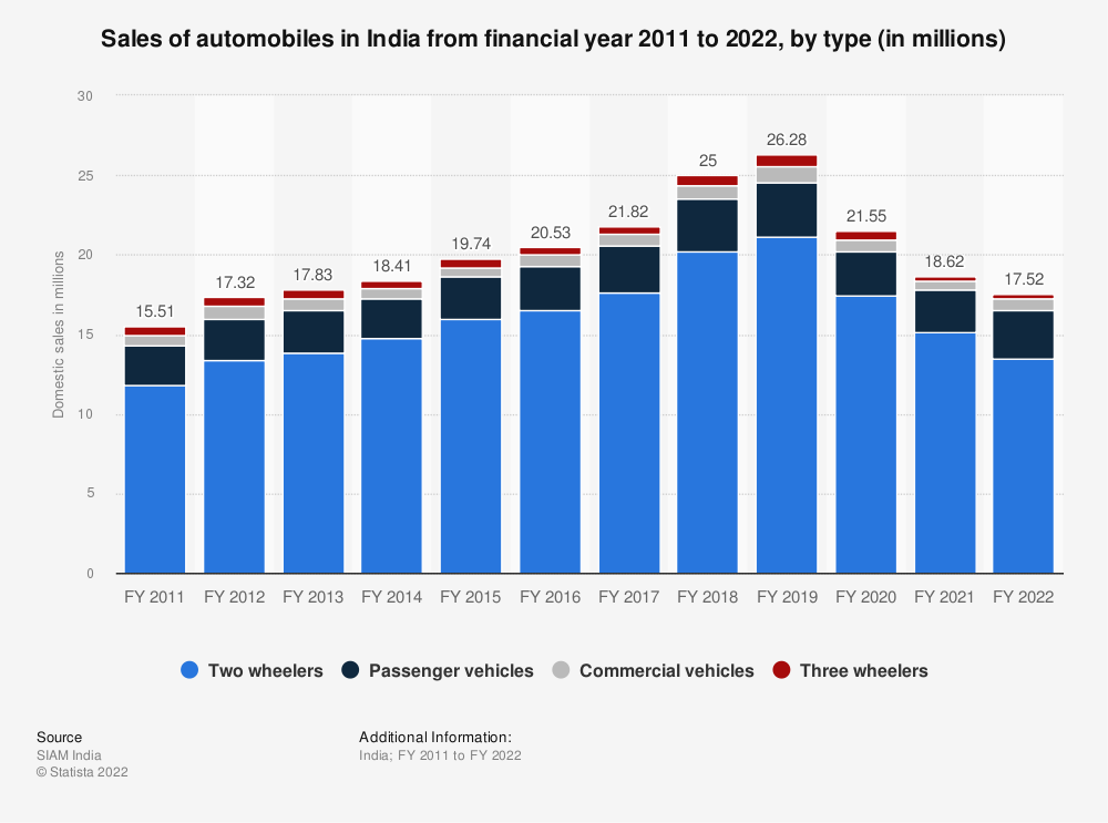 Statistic: Sales of domestic automobiles in India from FY 2011 to FY 2019, by type (in million units) | Statista