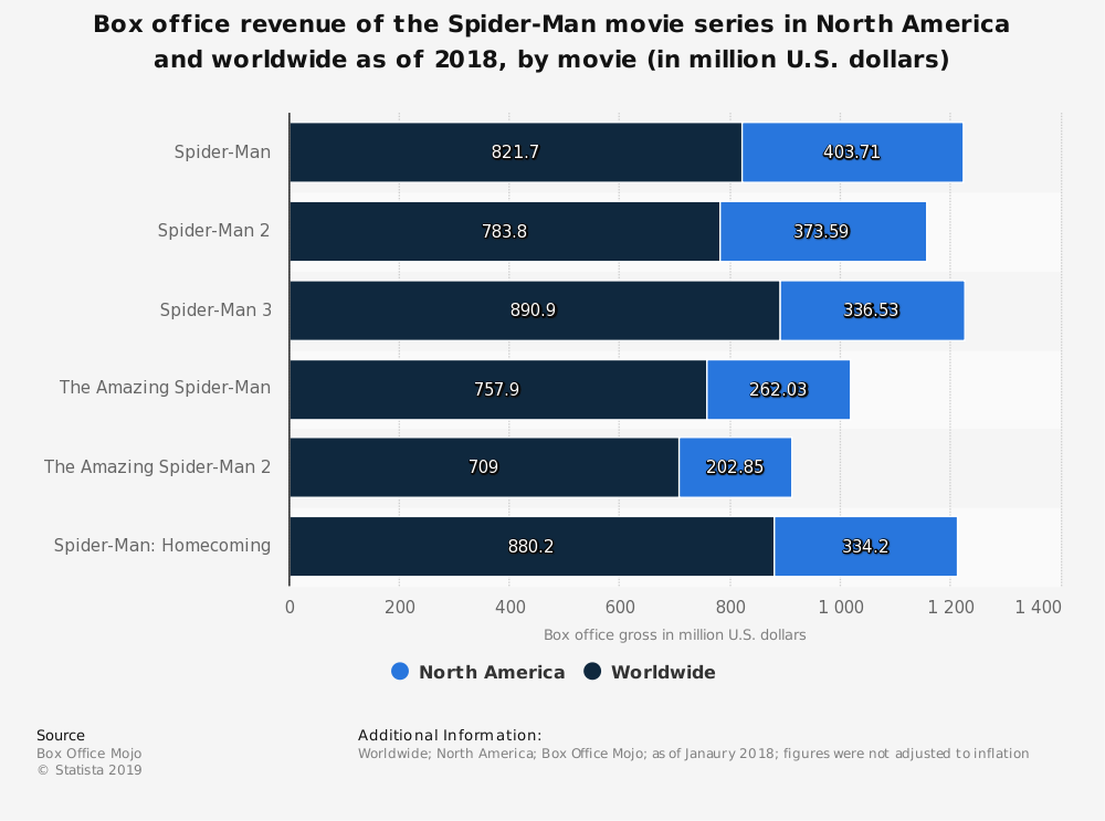 Statistic: Box office revenue of the Spider-Man movie series in North America and worldwide as of 2018, by movie (in million U.S. dollars) | Statista