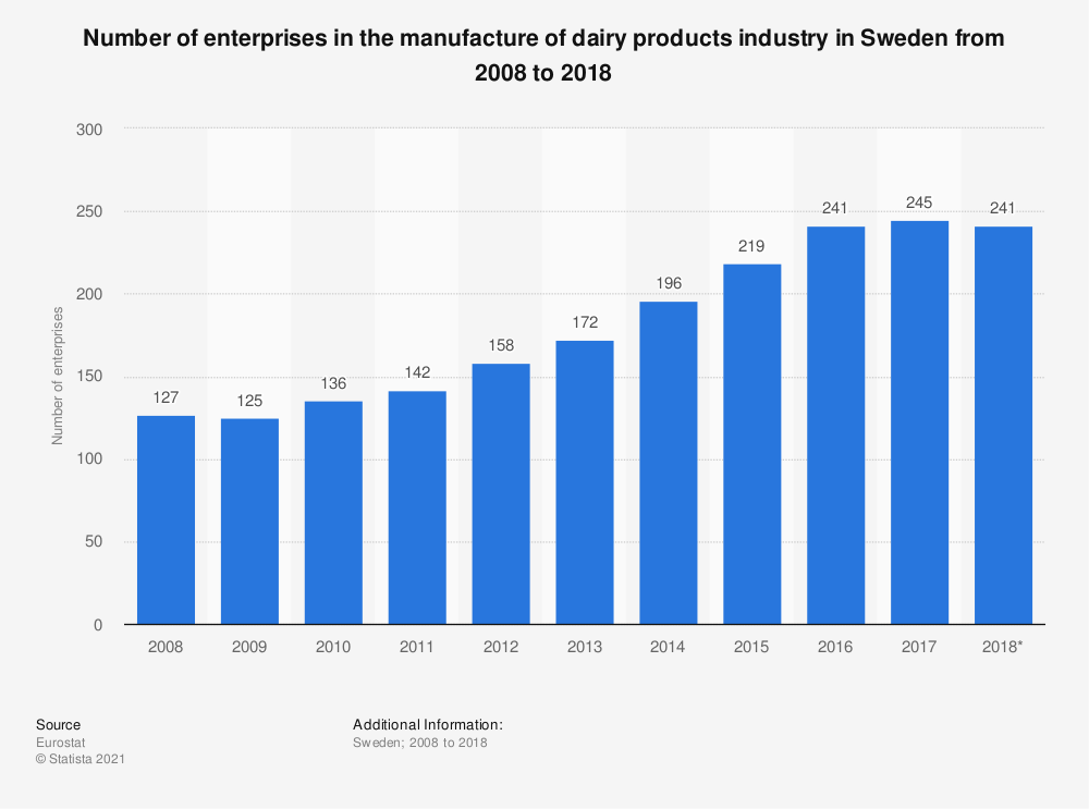 Statistic: Number of enterprises in the manufacture of dairy products industry in Sweden from 2008 to 2017 | Statista