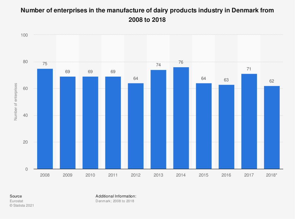 Statistic: Number of enterprises in the manufacture of dairy products industry in Denmark from 2008 to 2017 | Statista