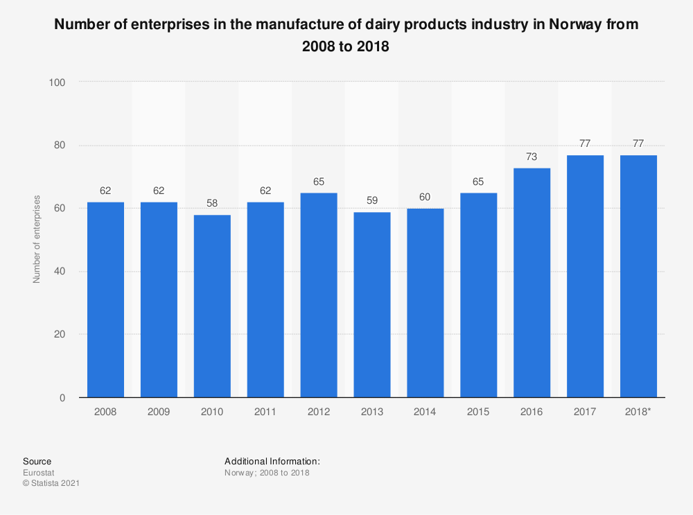 Statistic: Number of enterprises in the manufacture of dairy products industry in Norway from 2008 to 2018 | Statista