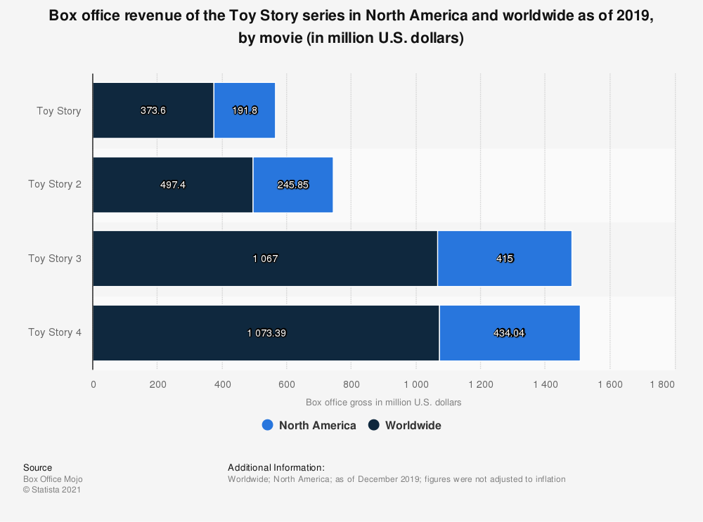 Statistic: Box office revenue of the Toy Story series in North America and worldwide as of 2018, by movie (in million U.S. dollars) | Statista