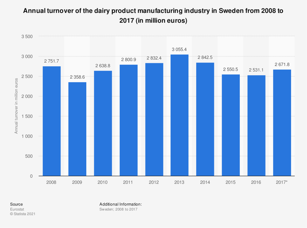 Statistic: Annual turnover of the dairy product manufacturing industry in Sweden from 2008 to 2017 (in million euros) | Statista